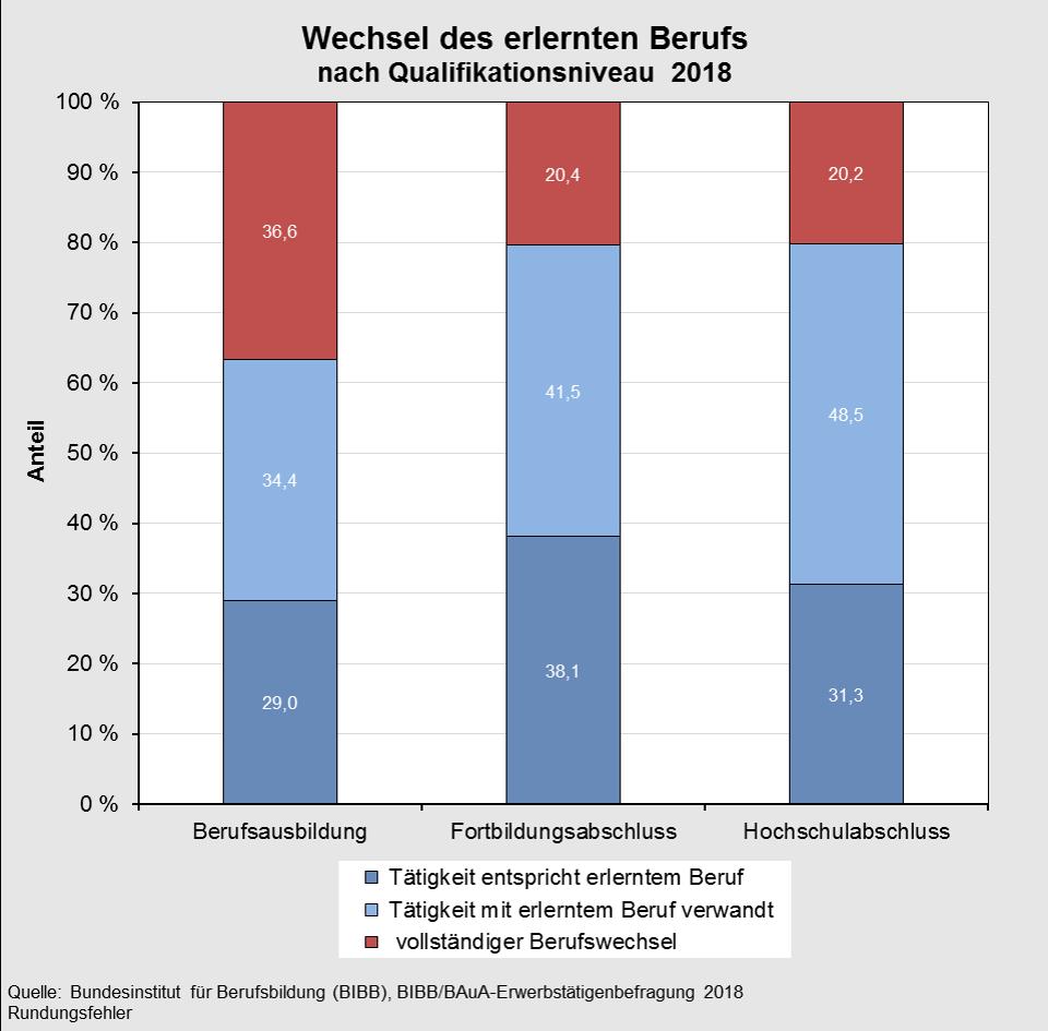 Gemütlich Karrierewechsel Fortsetzen Galerie - Beispiel ...